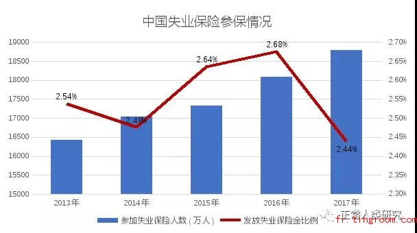 中国失业保险