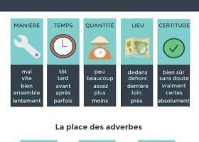 副词 Les adverbes