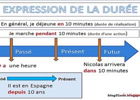 持续时间表达Expression de la durée