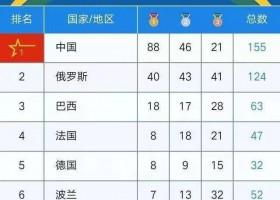 Сборная КНР завоевала 88 золотых медалей на 7-х Всемирных военных играх