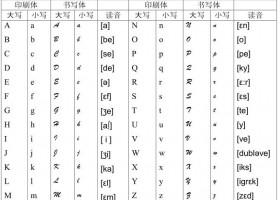 【法语语音入门(全)】67 第五课  法语字母表