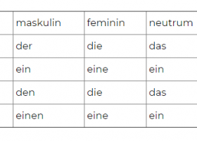 (10) Verben mit Präpositionen – Akkusativ, Artikel (A2/ B1)
