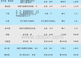 日语基础语法:日语动词变形一览表