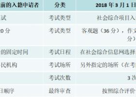 韩国入国籍的条件跟考试内容介绍
