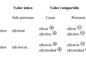 你分得清Eficaz,Eficiente和Efectivo吗?