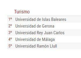 西班牙旅游管理专业的学校有哪些?