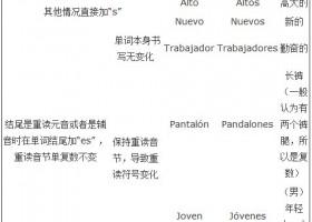 西语入门:西语单词单复数的变化