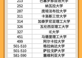 中国高考成绩338-400分能申请西班牙什么专业?