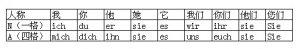 新求精德语强化教程初级第二课:家庭 定冠词、不定冠词第一格及第四格形式