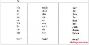 新求精德语强化教程初级第六课:语法-第三格