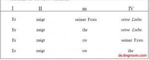新求精德语强化教程初级第六课:语法-第三格与第四格位置