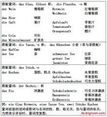 新求精德语强化教程初级第七课:语法-量词搭配