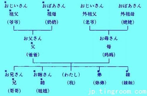 日语语法:日本语能力考试四级语法详解(50)
