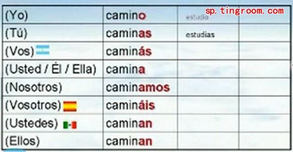 西班牙语词汇:简易动词(配发音)4